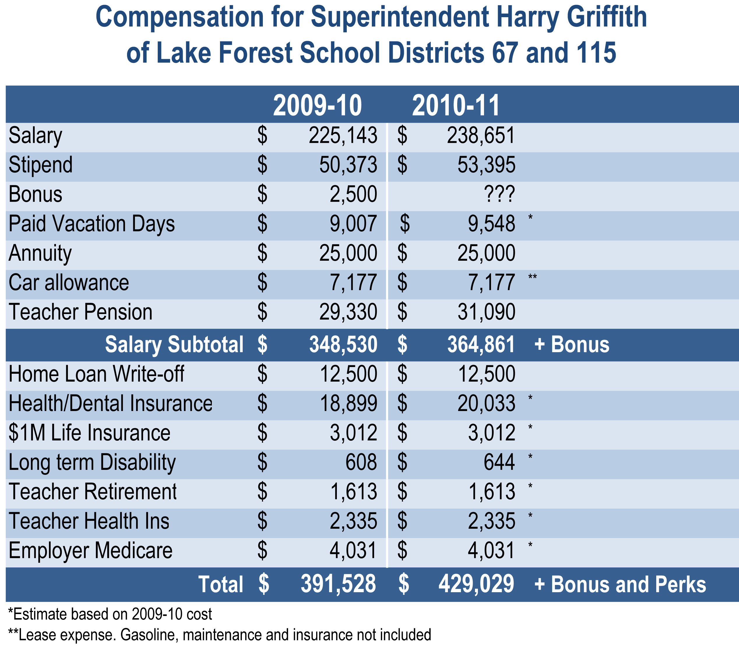 lake forest school chief s extravagant compensation exceeds lake forest school chief harry griffith s extravagant compensation exceeds governor
